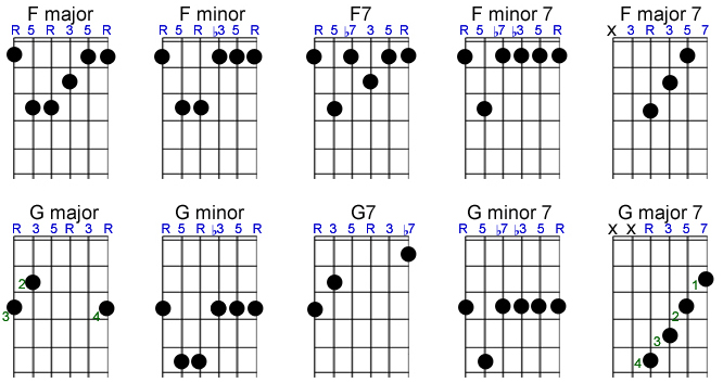 Guitar guitar chords with hands : Basic Chords - Fretsource