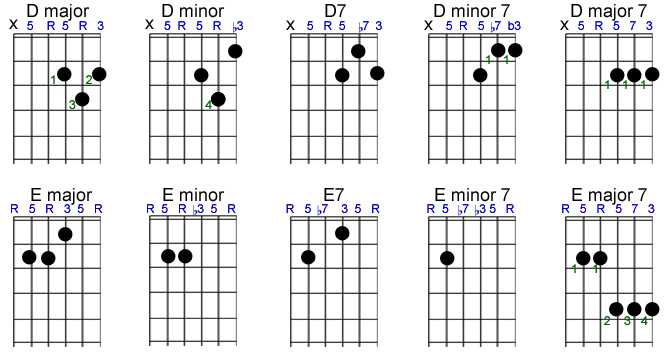 to save space, only chords on natural roots are included, but see below for  information on moving shapes on the guitar fretboard to play sharp/flat  versions
