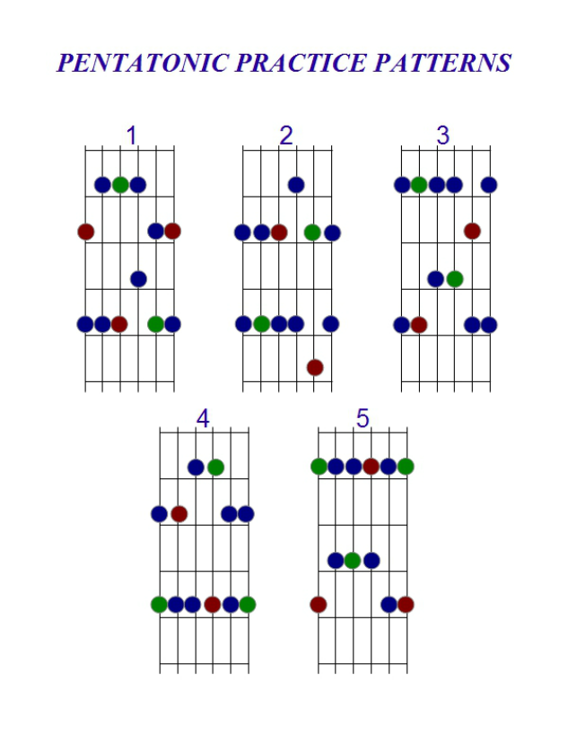 picture about Guitar Pentatonic Scale Chart Printable referred to as Pentatonic Scale Habits - Fretsource